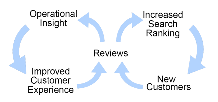 service_review_benefits